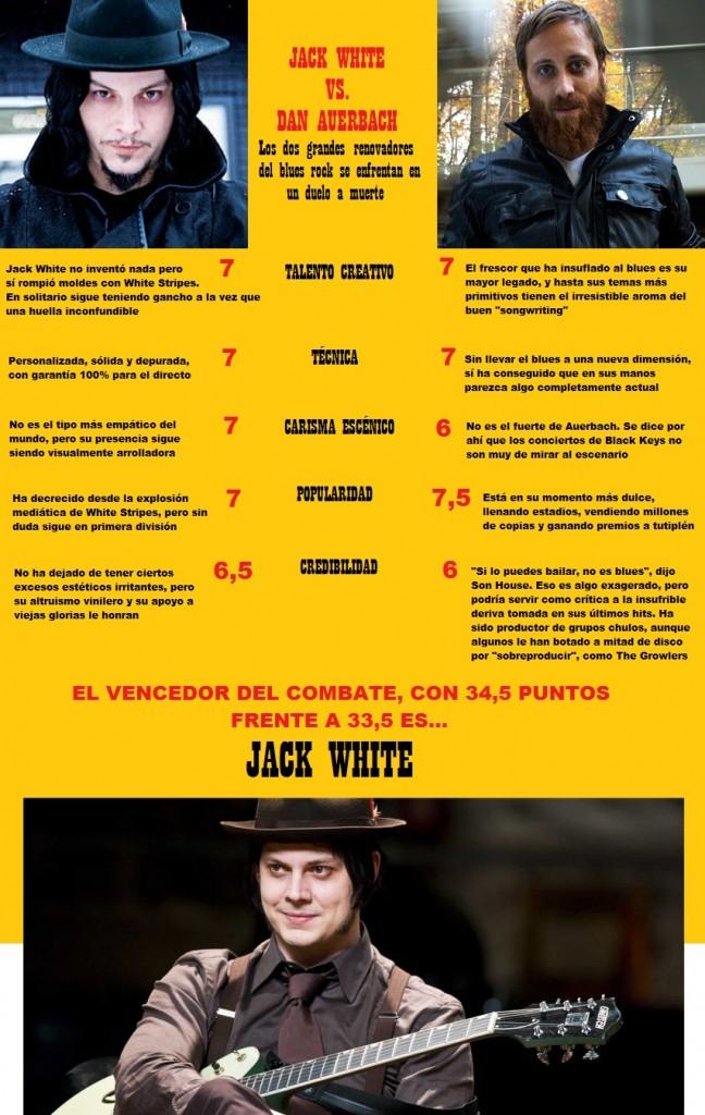 JACK WHITE VS DAN AUERBACH