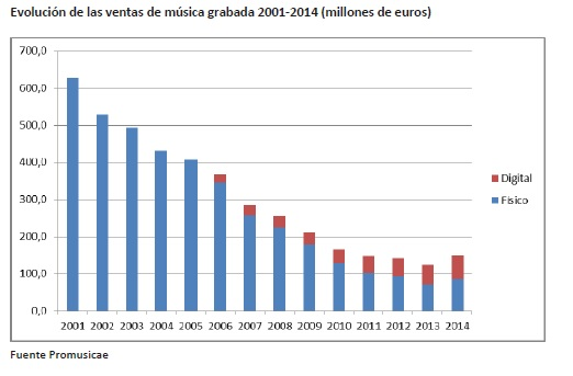evolucion ventas 2014