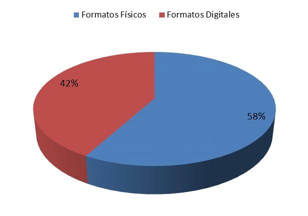 formatos ventas 2014